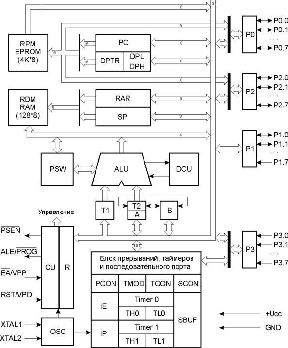 8-битное арифметико-логическое устройство (ALU) может выполнять арифметические операции сложения, вычитания...